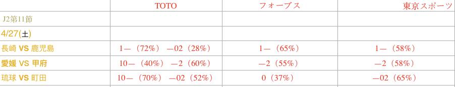 第11轮:日职乙2场 独家情报+深度数据