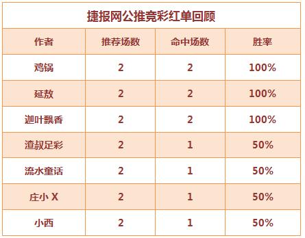 红人榜:鸡锅333%盈利最高 延敖、迦叶竞彩单选全中!