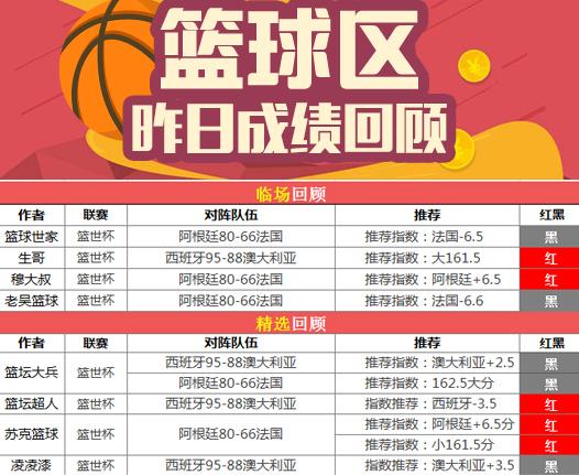篮球排行榜:生哥、穆大叔重心收奖 篮坛超人精选连红