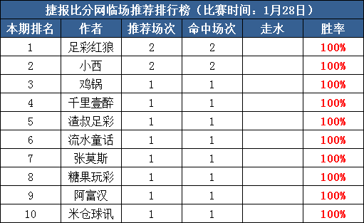 28日推荐汇总:前瞻10作者获全红 千里壹醉付费3连红