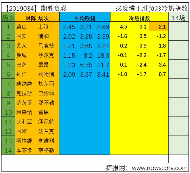 胜负彩19034期亚冠+欧冠冷热指数:三天比赛怎么玩?