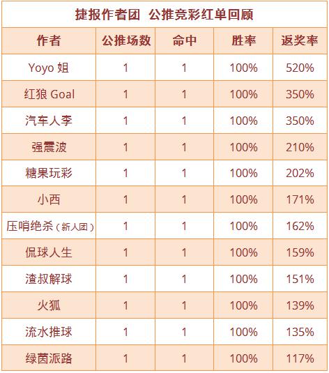 红人榜:Yoyo、糖果公推胜率80% 肖邦篮球双线红单