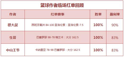 红人榜:张莫斯直取竞彩5连红 生哥连胜再中2串1