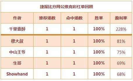 红人榜:5大红单助力收米 董哥纽西联火热连胜!