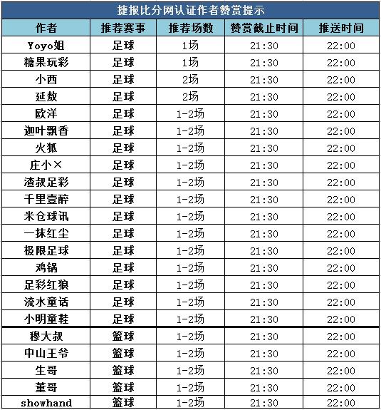 红人榜:足球区8作者助力收单 火狐双线飘红