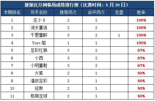 20日打赏汇总:超多红单助你回血 庄小X5天7红盈利爆表!
