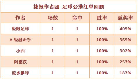 红人榜:极限足球单场返奖率405% 生哥重心再迎连胜