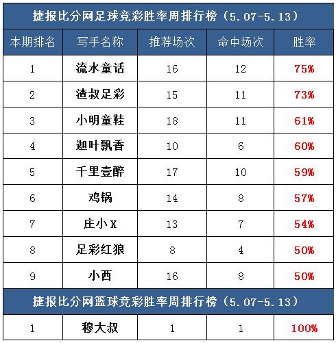 作者周榜:流水童话公推胜率第一 极限足球临场8中6!