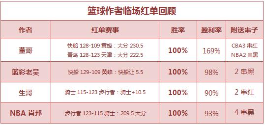 篮彩排行榜:篮彩老吴公推2连胜 董哥临场CBA3串红