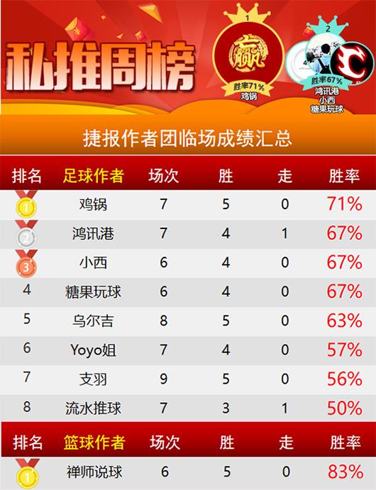 作者周榜:鸡锅蝉联临场榜首 尼古拉 禅师篮球胜率超8成