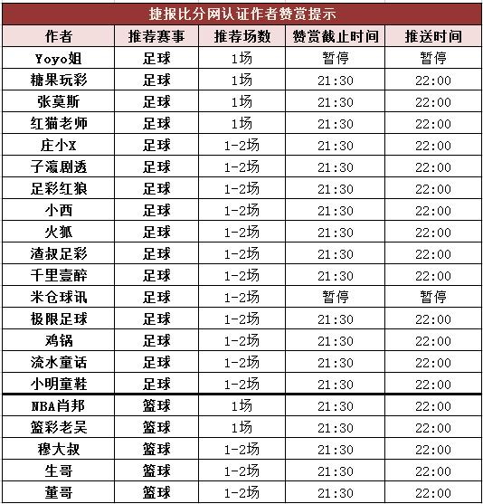 红人榜:张莫斯公推5场连红 老吴临场近10中9走1