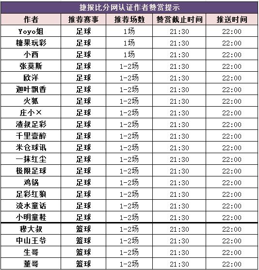 红人榜:公推红单回血 极限足球盈利527%带你搏冷