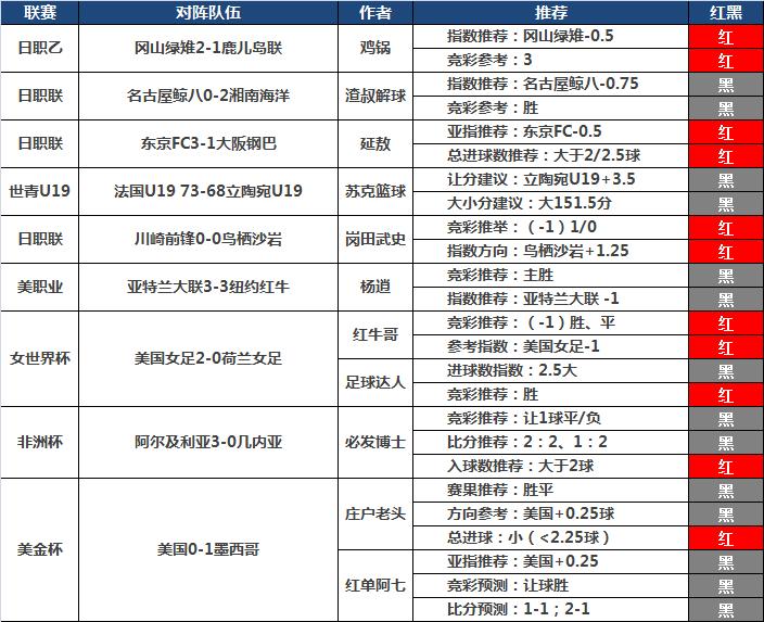 7日推荐汇总:延敖多点开花4场全红 岗田武史日系3连胜
