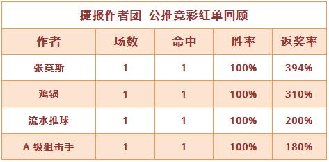 红人榜:鸡锅击中冷门返奖率310% 渣叔5连胜继续