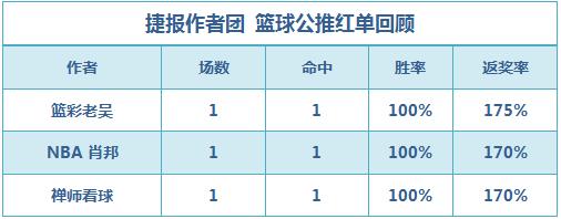 篮彩排行榜:禅师看球公推连红 老吴单场近11中9