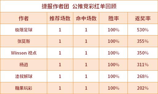 红人榜:鸡锅推2中2直奔9连红 极限足球返奖率355%