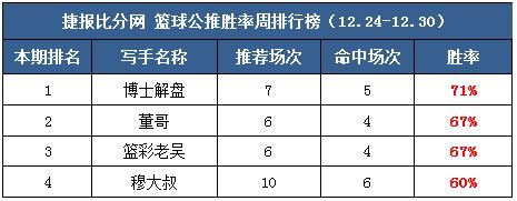 作者周榜: Yoyo、小西公推5场全红 糖果临场周胜率100%