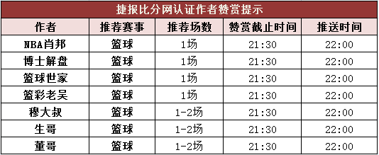 篮彩排行榜:董哥3天公推大获全胜 生哥临场串子3连红