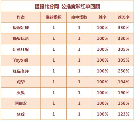红人榜:虎爷公推近8场全红 红猫老师3天连收高奖