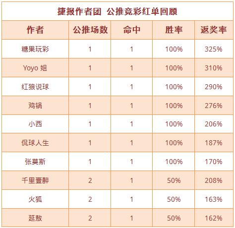 紅人榜:糖果玩彩近10中9 侃球人生、紅狼勝率超87%