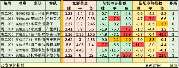 1月15日必发冷热指数:韩国+尼姆组合方案