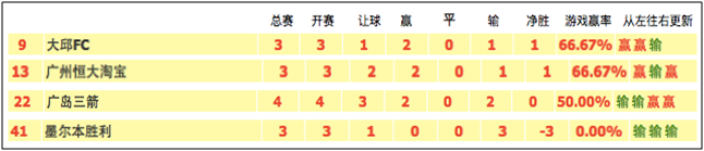 F組第4輪:亞冠2場 深度情報+深度數據