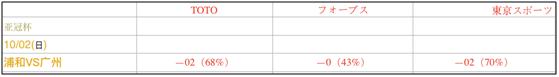 浦和红钻vs广州恒大 独家情报+深度数据