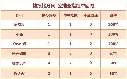 红人榜:阿富、Yoyo公推连红 生哥临场冲击3连胜