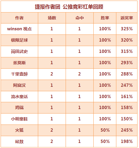红人榜:足球区10作者公推全中 生哥篮球心水4连红