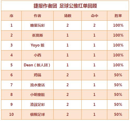 红人榜:Yoyo拿下6连红 张莫斯中8.5倍比分