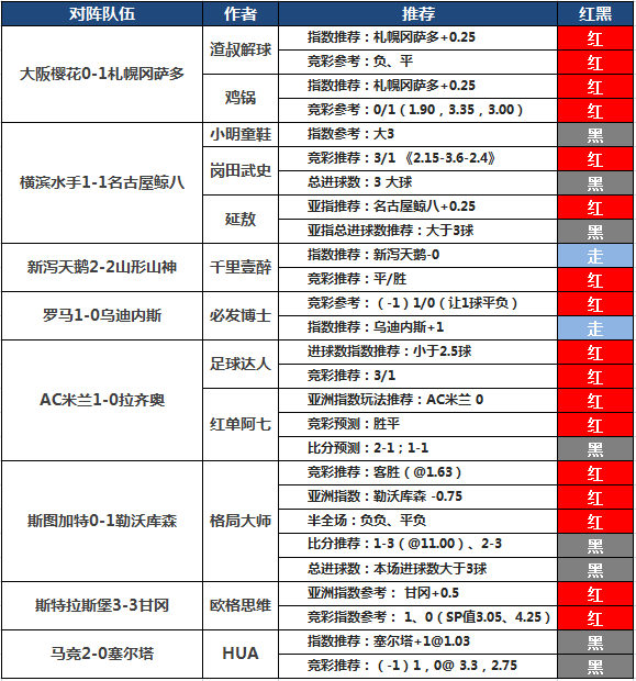 13日推荐汇总:Yoyo4天连红收奖 阿七付费跨周9连中