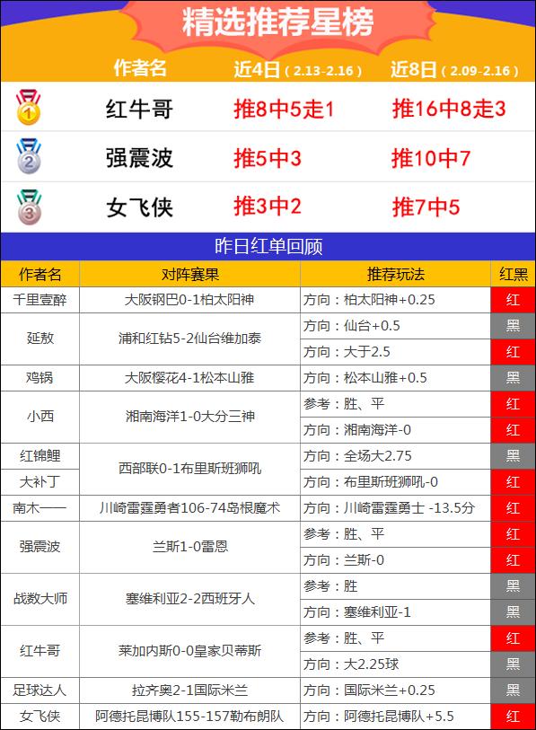 16日推荐汇总:延敖两天推荐4中4 强震波近10中7