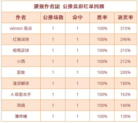 红人榜:鸡锅公推13中12 小西、狙击手4连红正当时