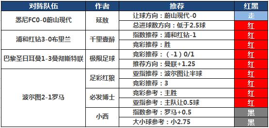6日推荐汇总:阿富近7中6再收串关 极限付费5连红