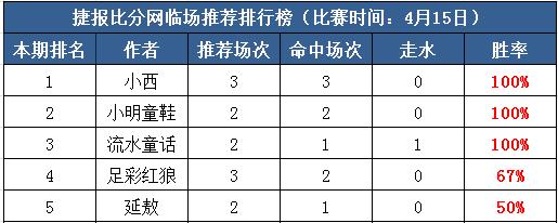 15日打赏汇总: 小西推荐3场收全 流水童话红翻小周末!