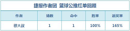 篮彩排行榜:穆大叔单场双收 猛龙小分+让分全中