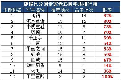 作者团周榜:世预赛撞击国庆档 流水胜率达8成