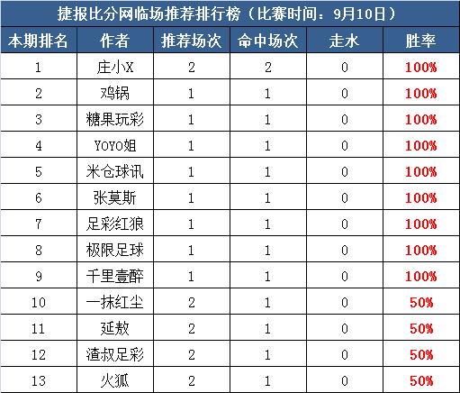 10日打赏汇总:Yoyo三天连续取胜 足彩红狼近21中16走1