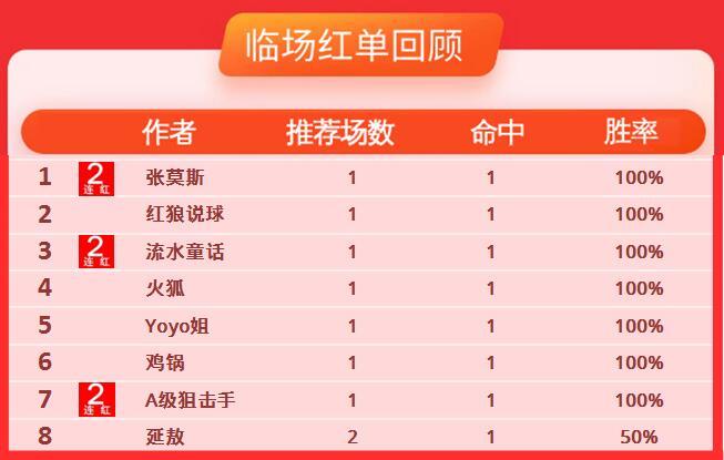 13日推荐汇总:捷报七雄周一收红 鸡锅亚指近14中11