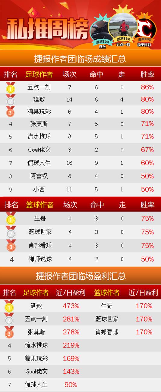 作者周榜:五点一刻临场7中6 女飞侠83%胜率晋升榜首