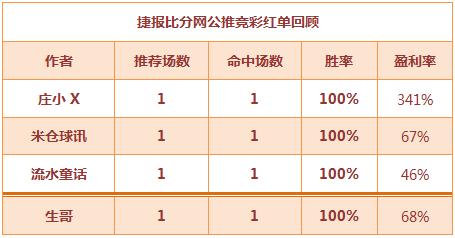红人榜:庄小X北单让平赢3倍回报 生哥篮球双线全红!
