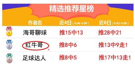 精选3连红,17中13!精析法乙附赠挪超!
