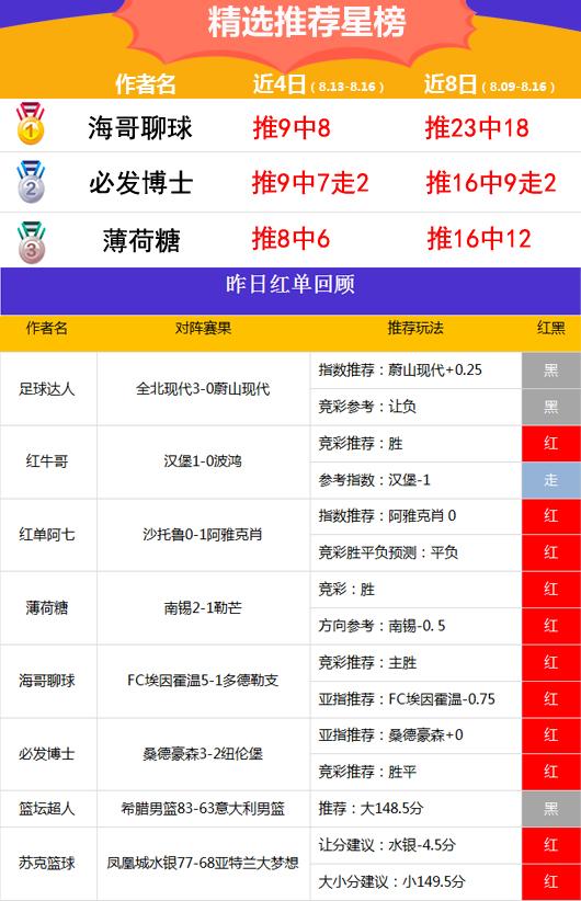 16日推荐汇总:海哥亚指13连胜 yoyo重返胜轨近11中10