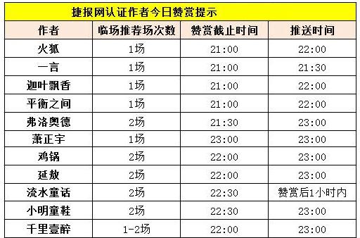 红人榜:捷报作者团集体爆发 8作者推荐全红!