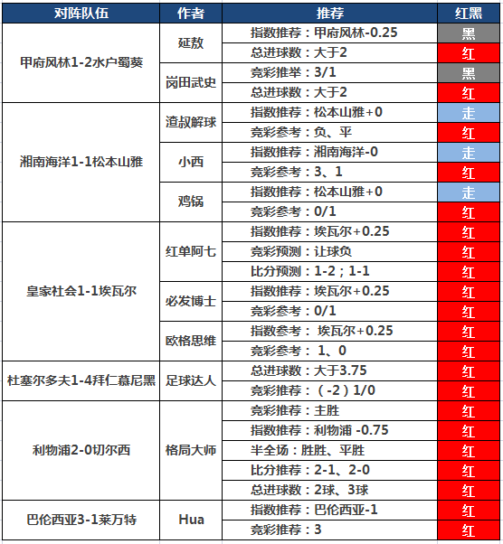 14日推荐汇总:Yoyo5连胜 阿七10连红+格局大师15倍高奖