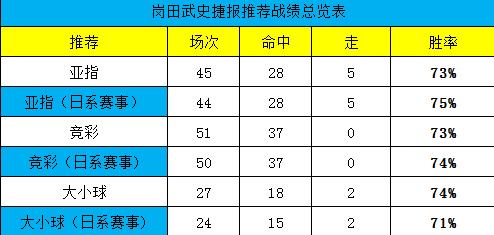 7月份开局4连红,本周再次冲击全红!