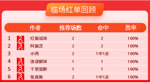 29日推荐汇总:红狼方案全取182%奖金 千里、渣叔3连红