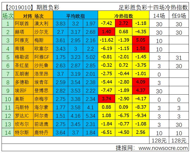 胜负彩19010期冷热指数分析:亚洲杯东道主能否取胜?