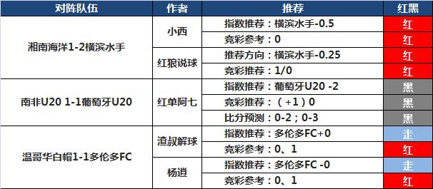 31日推荐汇总:极限足球7天胜率85% 火狐单日连中2场