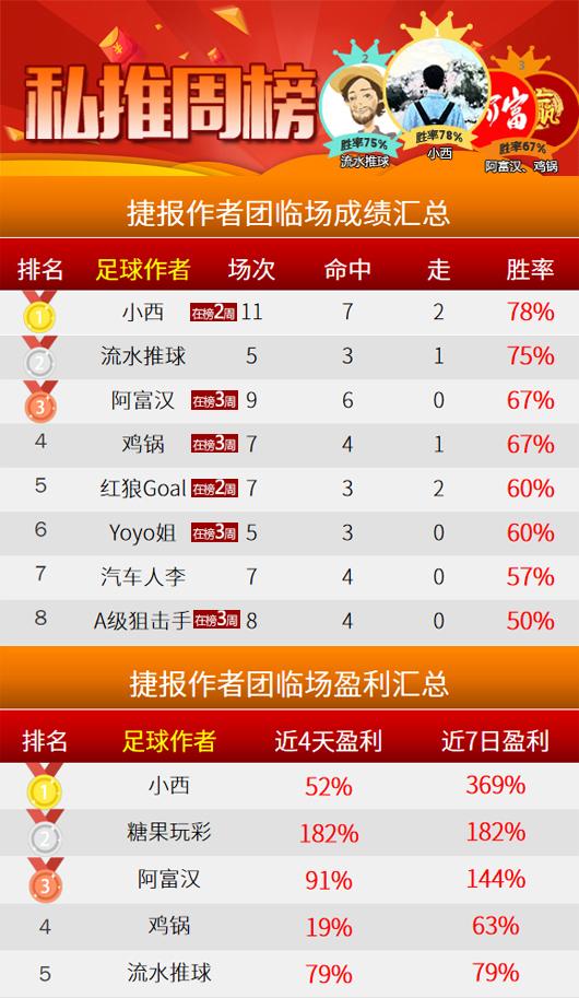 作者周榜:小西9中7+回报369% 岗田蝉联精选榜首